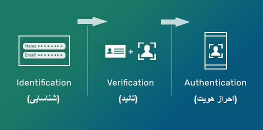شناسایی،تایید و احراز هویت
