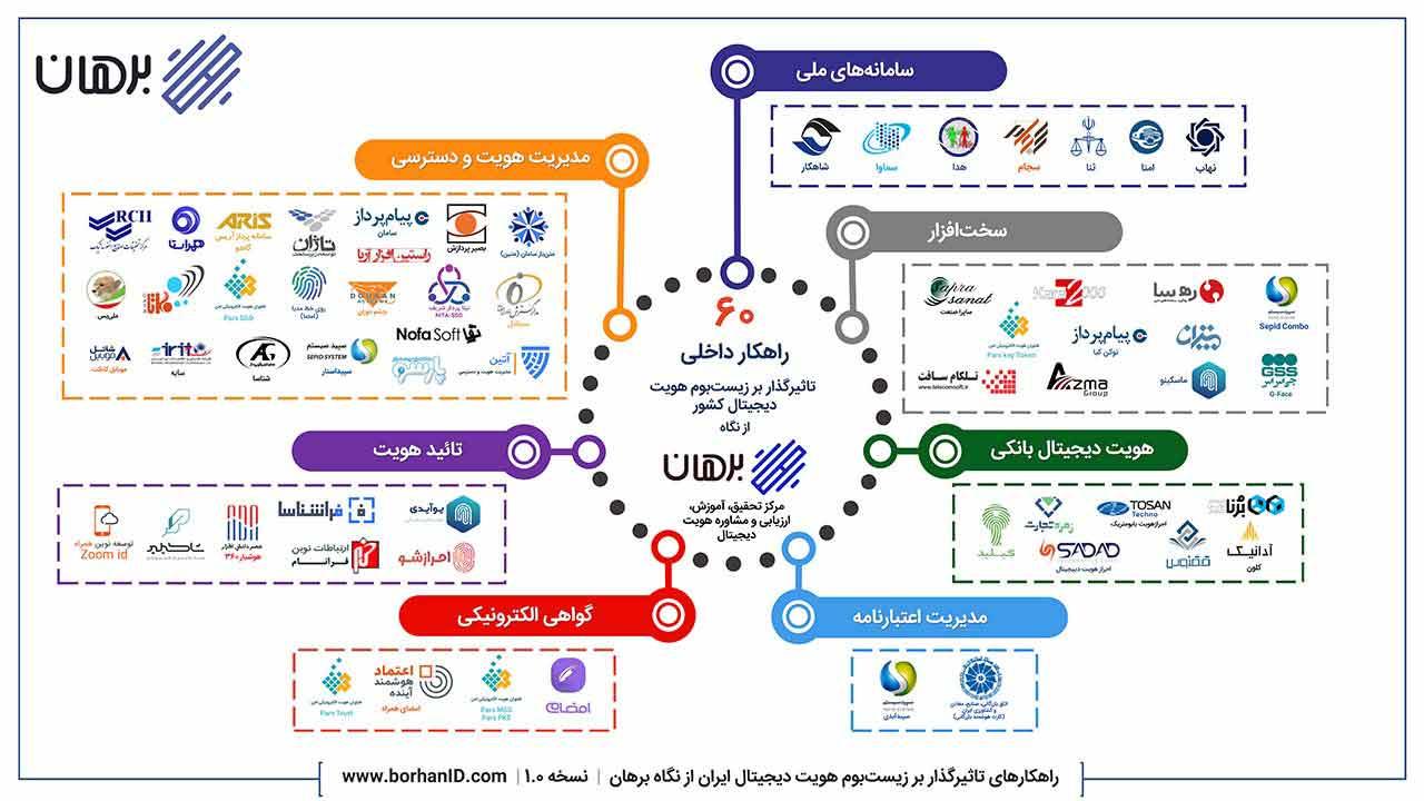 اکوسیستم-هویت-دیجیتال-ایران